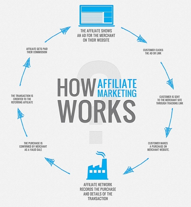 How Affiliate Marketing Works Exactly?