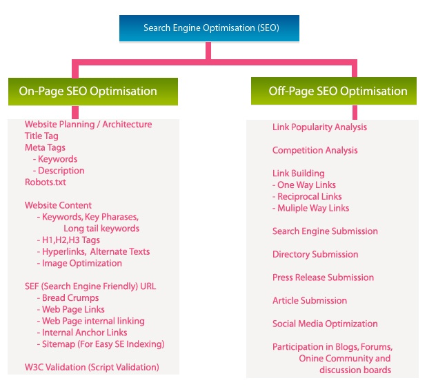 On-Page Optimization and Off-Page Optimization - Website SEO