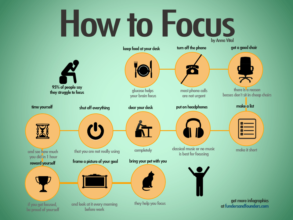 How to Focus?