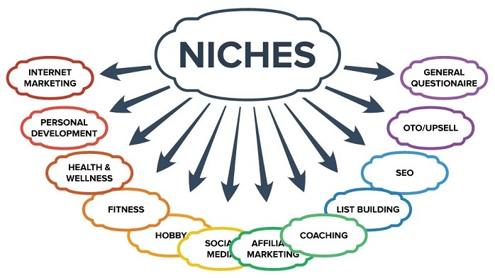 ExactModel Niches