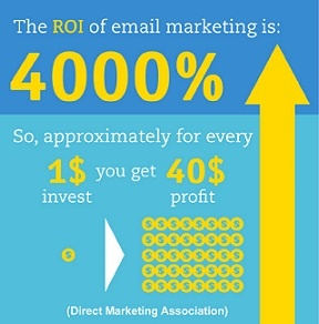 Why is Email Marketing Important?