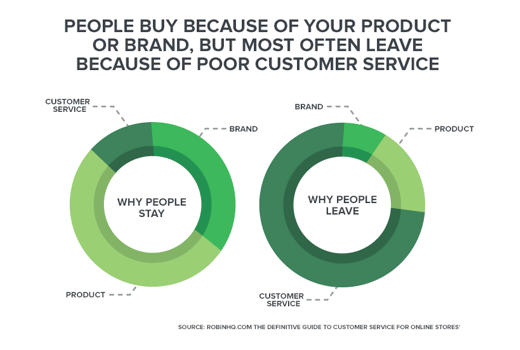 Customer Service and Interaction is Essential