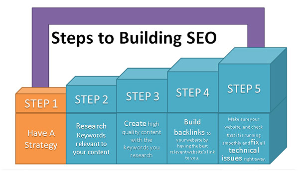 Plan your SEO Strategy