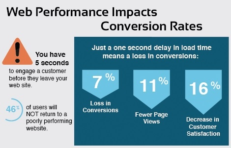 Website Performance plays a major role in sustaining visitors